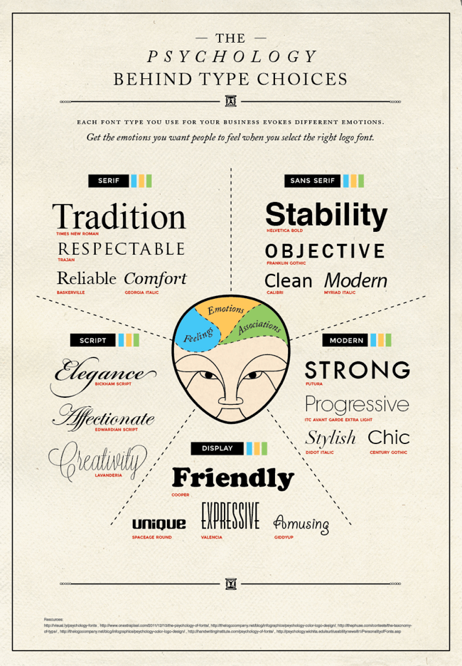 Font Psychology infographic