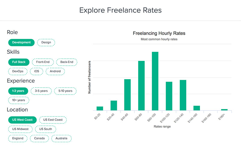 Rate per hour How Much to Charge for Web Design