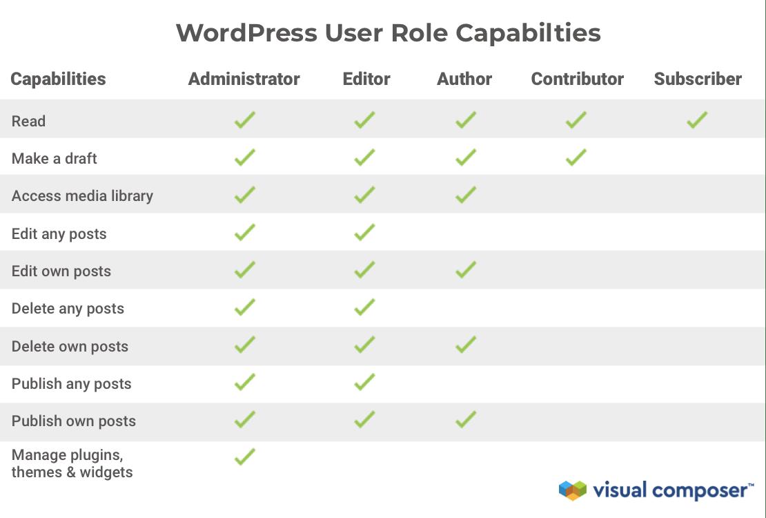 WordPress User Role Capabilities